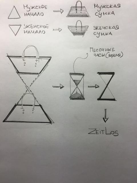 Sandori Zeitlos Definition